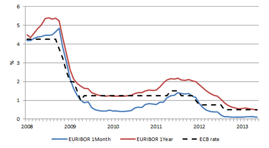 DEFINITION of 'Euro Interbank Offer Rate - Euribor'